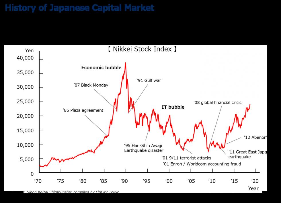history of japanese capital market