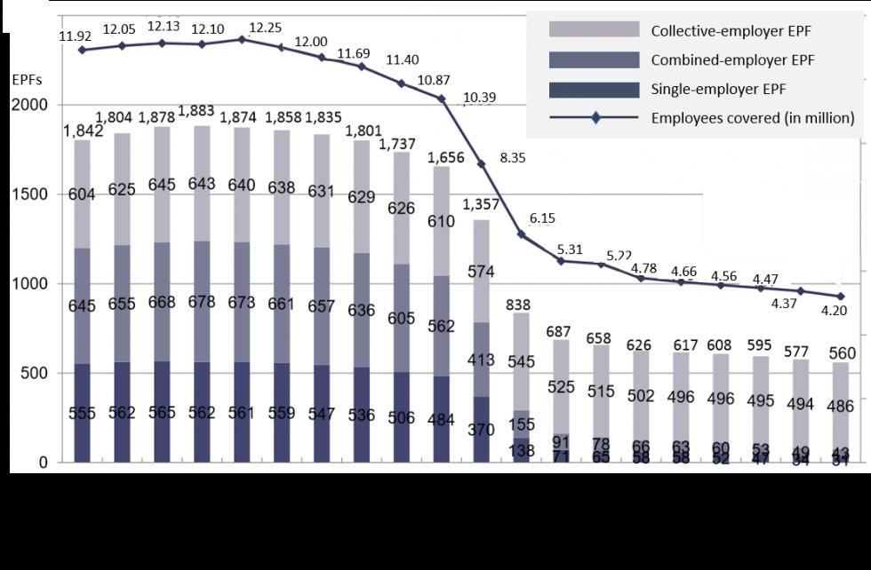 EPFグラフ