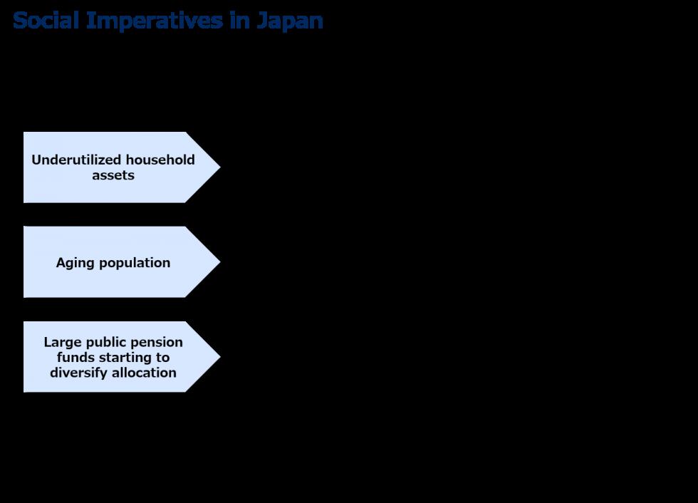 social imperatives in japan